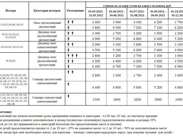 Санаторно-курортные путевки (09.01 -30.12.2021)